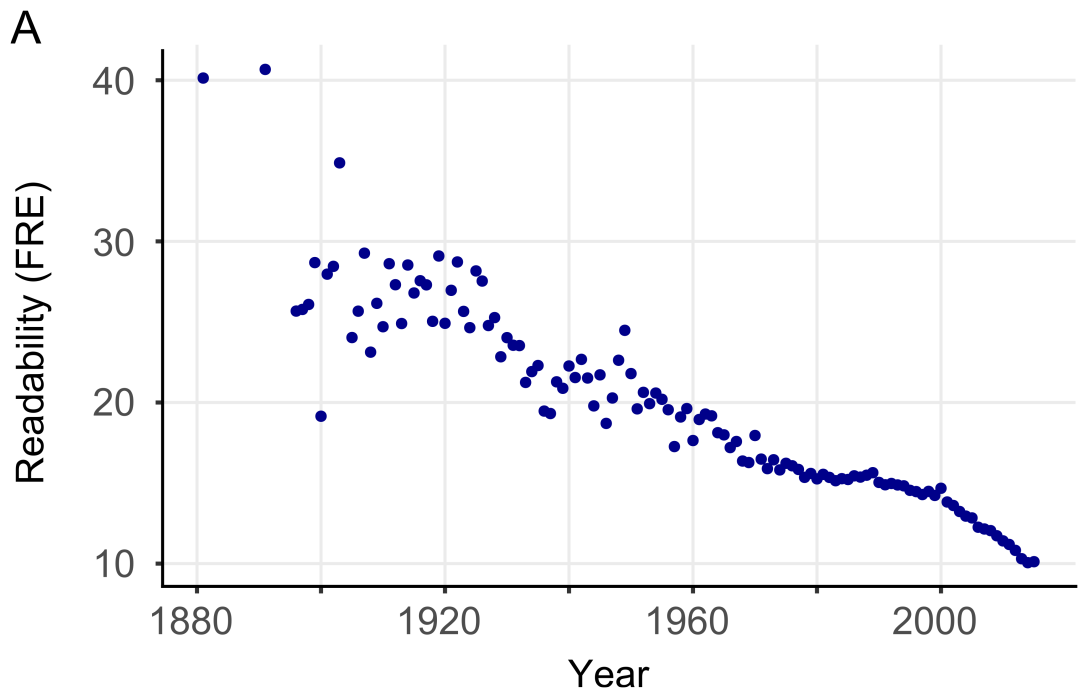 Readability of scientific texts is decreasing over time