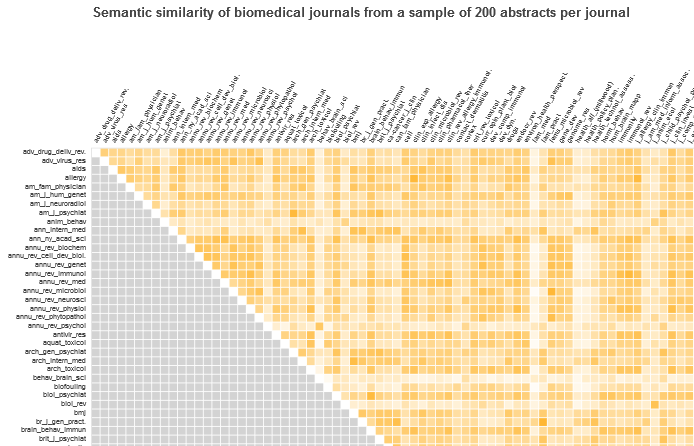Semantic similarity between biomedical journals